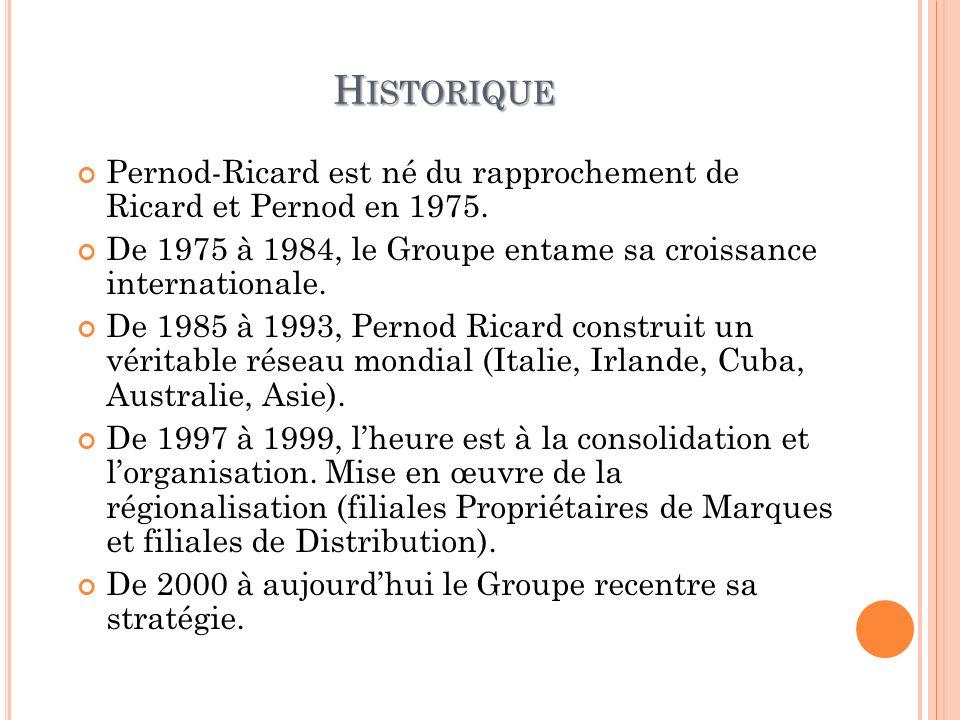 H ISTORIQUE Pernod-Ricard est né du rapprochement de Ricard et Pernod en 1975. De 1975 à 1984, le Groupe entame sa croissance internationale. De 1985