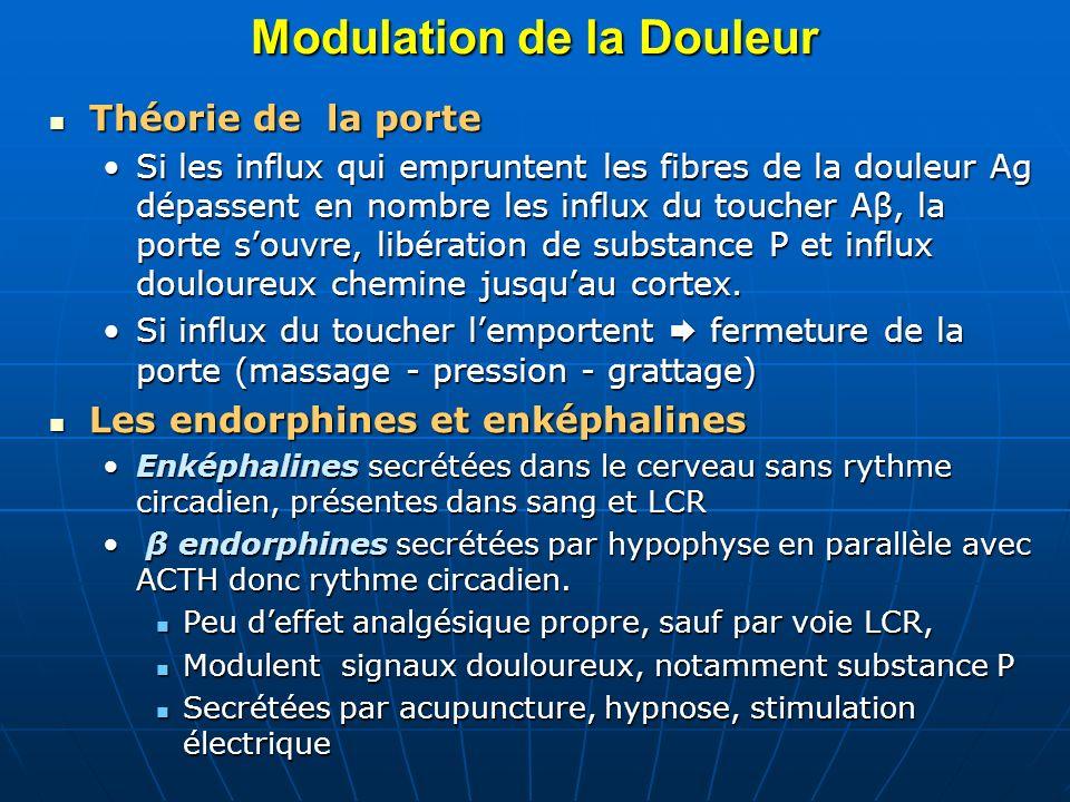 Modulation de la Douleur (suite) Récepteurs NMDA et GABA Récepteurs NMDA et GABA présents dans corne postérieure de la moelle et le cortex : NMDA stimulation seuil dexcitation douloureux sensibilitéNMDA stimulation seuil dexcitation douloureux sensibilité GABA bloque par gabapentine et baclofène effet analgésique et surtout la résistance à la morphine.GABA bloque par gabapentine et baclofène effet analgésique et surtout la résistance à la morphine.