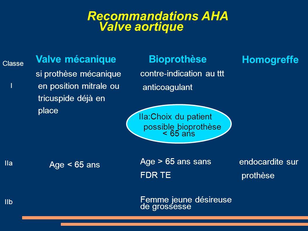Recommandations AHA Valve mitrale Classe I IIa Valve mécanique Age < 65 ans + FA permanente Bioprothèse contre-indication au ttt anticoagulant Age > 65 ans Choix du patient si < 65 ans en rythme sinusal