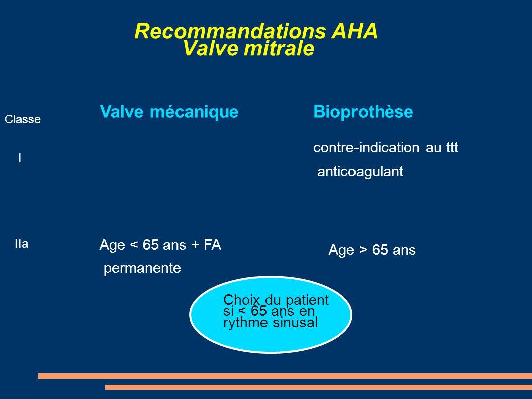 Recommandations AHA Valve mitrale Classe I IIa Valve mécanique Age < 65 ans + FA permanente Bioprothèse contre-indication au ttt anticoagulant Age > 6