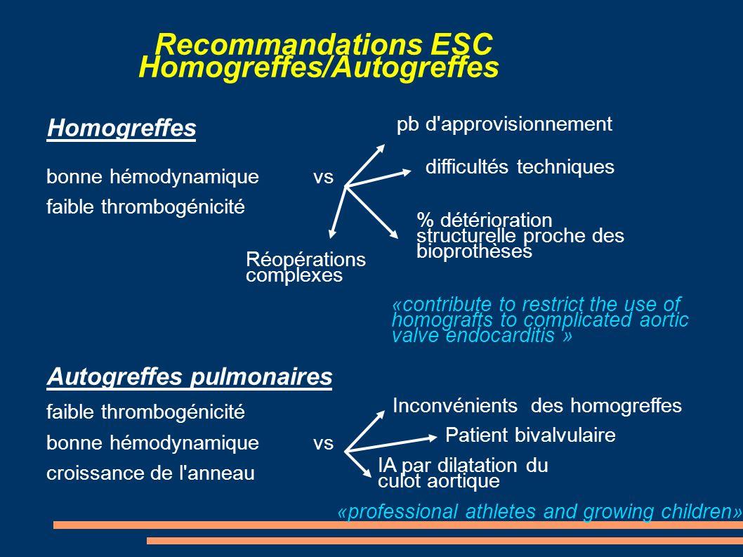 Recommandations ESC Homogreffes/Autogreffes Homogreffes bonne hémodynamique vs faible thrombogénicité Autogreffes pulmonaires faible thrombogénicité b