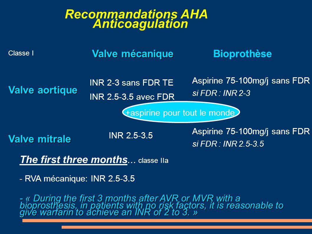 Recommandations AHA Anticoagulation Classe I Valve aortique Valve mitrale Valve mécanique Valve mécanique INR 2-3 sans FDR TE INR 2.5-3.5 avec FDR INR