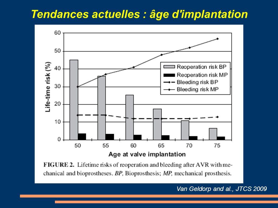 Tendances actuelles : âge d'implantation Van Geldorp and al., JTCS 2009