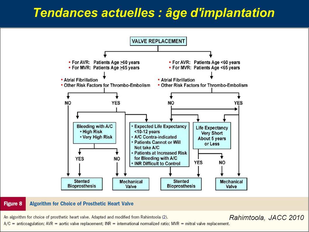 Tendances actuelles : âge d'implantation Rahimtoola, JACC 2010