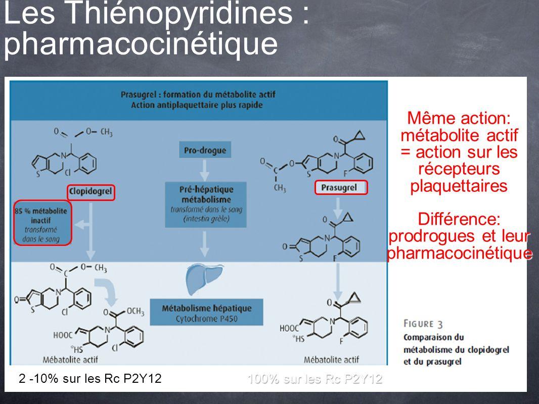 Même action: métabolite actif = action sur les récepteurs plaquettaires Différence: prodrogues et leur pharmacocinétique 2 -10% sur les Rc P2Y12100% s