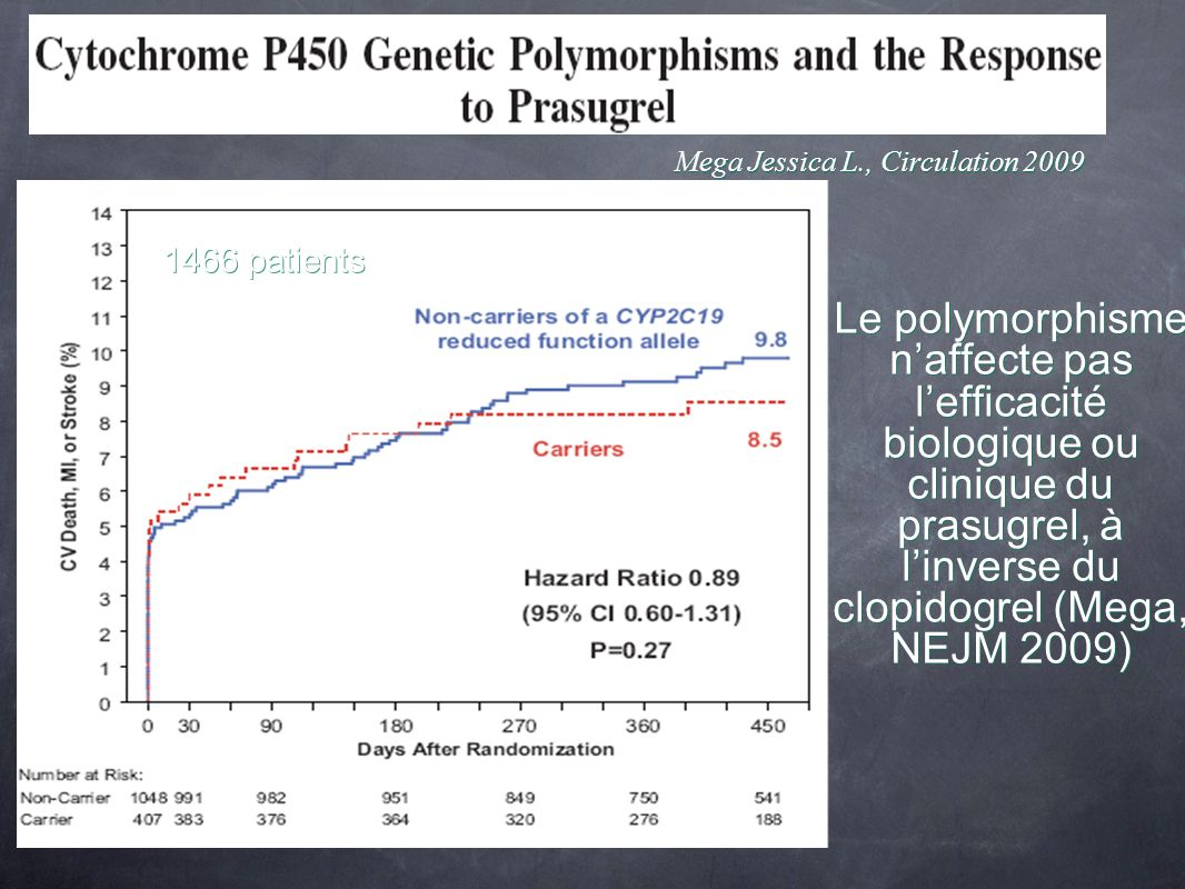 Mega Jessica L., Circulation 2009 Le polymorphisme naffecte pas lefficacité biologique ou clinique du prasugrel, à linverse du clopidogrel (Mega, NEJM