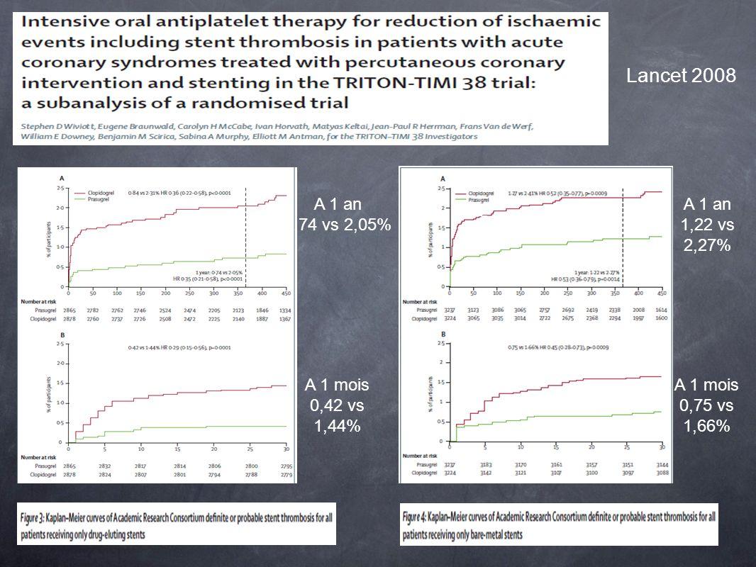 Lancet 2008 A 1 an 0,74 vs 2,05% A 1 an 1,22 vs 2,27% A 1 mois 0,42 vs 1,44% Stent nu Stent actif A 1 mois 0,75 vs 1,66%