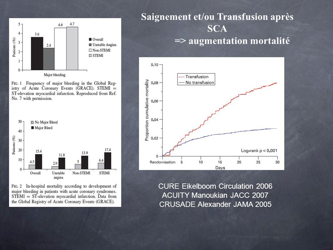 GRACE Registry CURE Eikelboom Circulation 2006 ACUITY Manoukian JACC 2007 CRUSADE Alexander JAMA 2005 Saignement et/ou Transfusion après SCA => augmen
