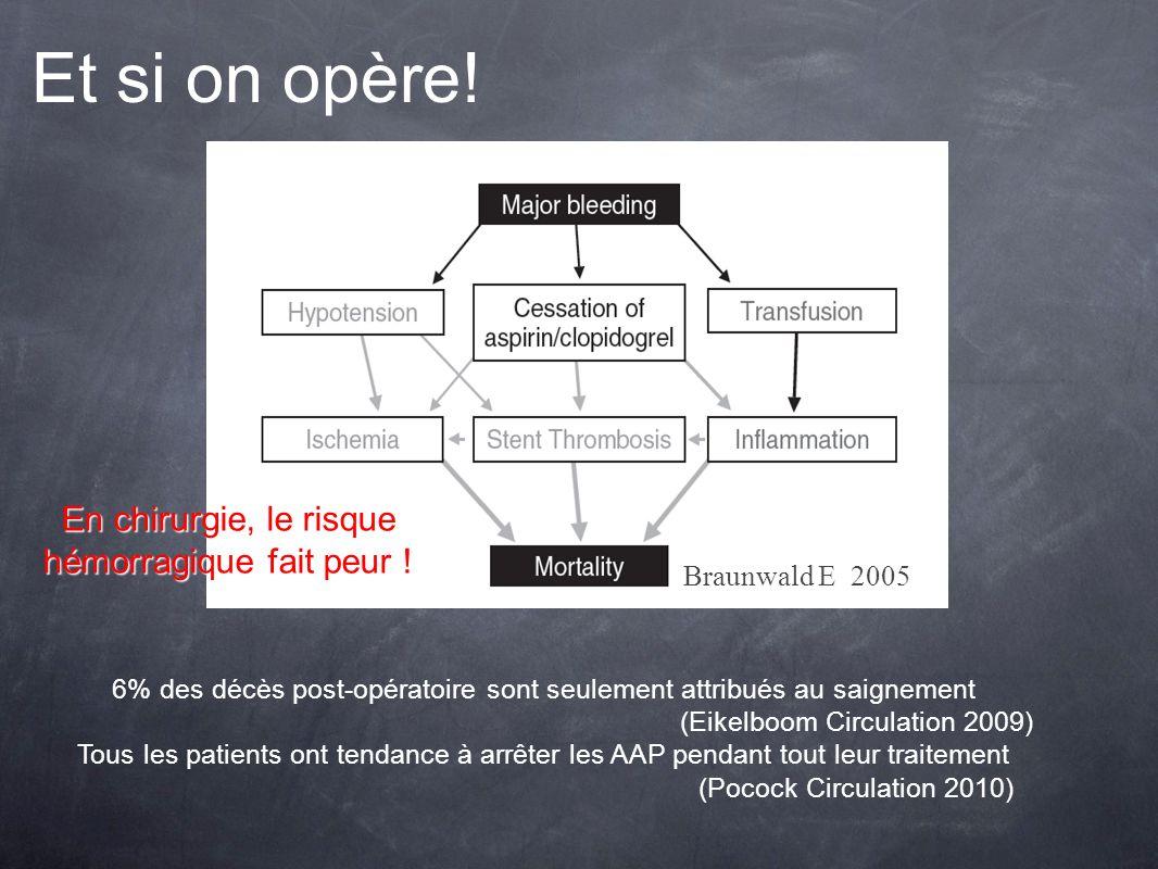 6% des décès post-opératoire sont seulement attribués au saignement (Eikelboom Circulation 2009) Tous les patients ont tendance à arrêter les AAP pend