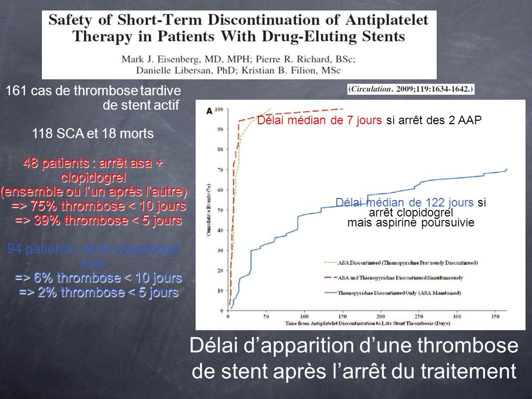 Etude dune sous population SCA ST+ (3534 patients randomisés) Résultats identiques Etude dune sous population de patients ayant subi un pontage coronarien dans les 30 premiers jours suivant leur SCA + ATC > hémorragies post-op: PrasugrelClopidogrel pontage coronaire (437) 14,1% (655mL/12h) 4,5% (500mL/12h) Arrêt AAP 3 jrs avant 26,7%5% Arrêt AAP 4 à 7 jrs avant 11,33%3,3% Arrêt AAP > 7 jrs avant 3% Risque hémorragique identique