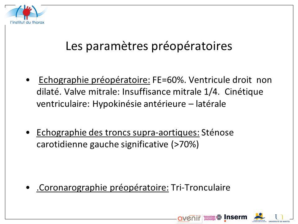 Les paramètres préopératoires Echographie préopératoire: FE=60%.
