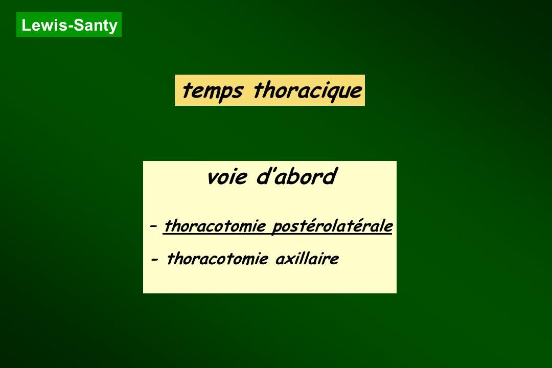 Lewis-Santy voie dabord – thoracotomie postérolatérale - thoracotomie axillaire temps thoracique