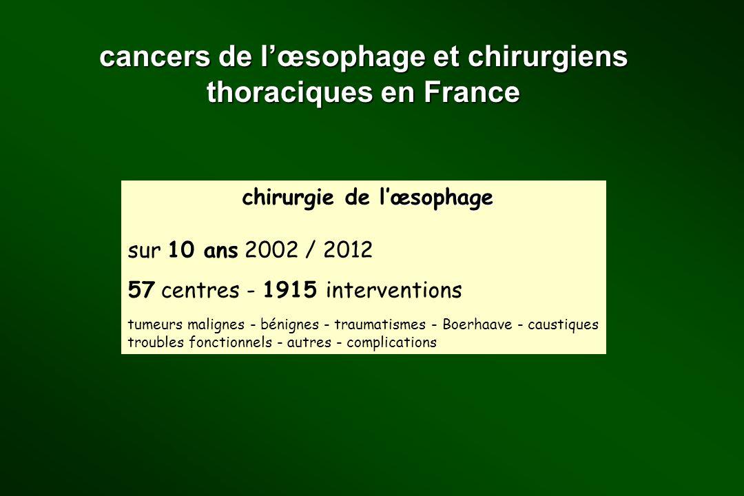 cancers de lœsophage et chirurgiens thoraciques en France œsophage chirurgie de lœsophage sur 10 ans 2002 / 2012 57 centres - 1915 interventions tumeu