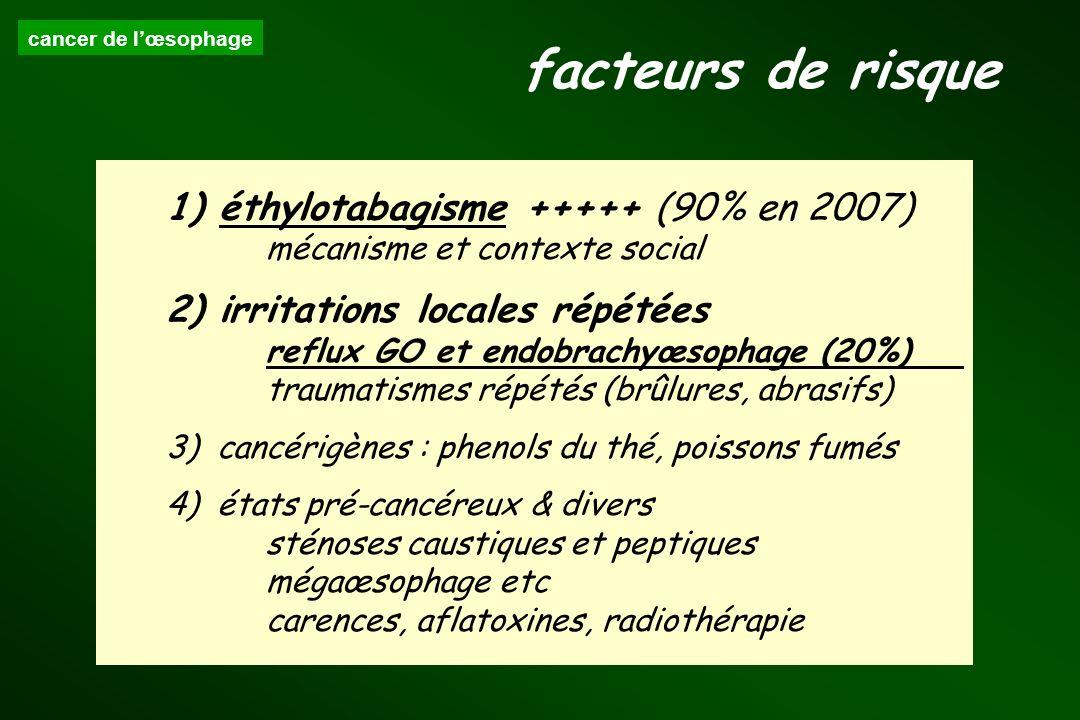 cancer de lœsophage 1) éthylotabagisme +++++ (90% en 2007) mécanisme et contexte social 2) irritations locales répétées reflux GO et endobrachyœsophag