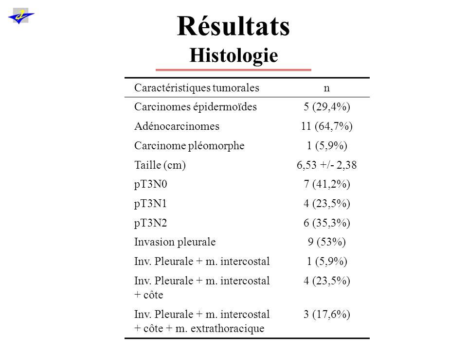 Résultats Traitement adjuvants Ttt adjuvants : prescrits en RCP –6 (35,6%) (2 pT3N0, 1 pT3N1, 3 pT3N2) : pas de ttt –4 (23,5%) (2 pT3N1, 2 pT3N2) : chimio seule –2 (11,8%) (2 pT3N0) : radio sur la paroi –5 (29,4%) (3 pT3N0, 1 pT3N1, 1 pT3N2) : radiochimiothérapie (sur le médiastin)