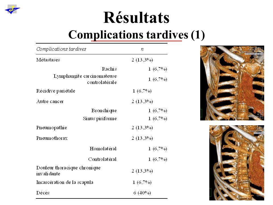 Résultats Complications tardives (2) 1 patient : 2ème CBNPC controlatéral (adk pT1N0M0) : lobectomie, décès à 12 mois, récidive pariétale 1 patient : métastase rachidienne et décès de lymphangite carcinomateuse controlatérale 2 patients décédés de pneumopathies compliquées 2 décès de causes extrathoraciques 1 incarcération de la scapula (scapulectomie partielle)