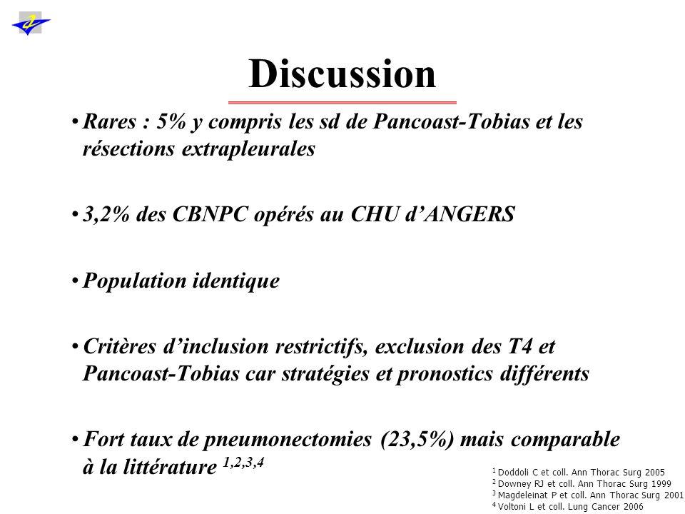Discussion Reconstruction pariétale si absence de couverture par la scapula : 29,4% –Entre 0 et 64% dans la littérature.