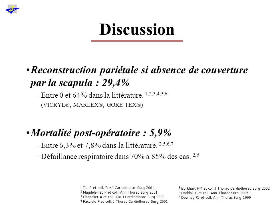Discussion nPdvMonobloc / extrapleural R0Mortalité post- opératoire Survie globale à 5 ans Survie T3N0 Survie T3N1 / N2 Angers 2011 (2004-2010) 170100% / 0%94%5,9%38,7%53,6%25,7% Burkhart 2002 (1985-1999) 959n.