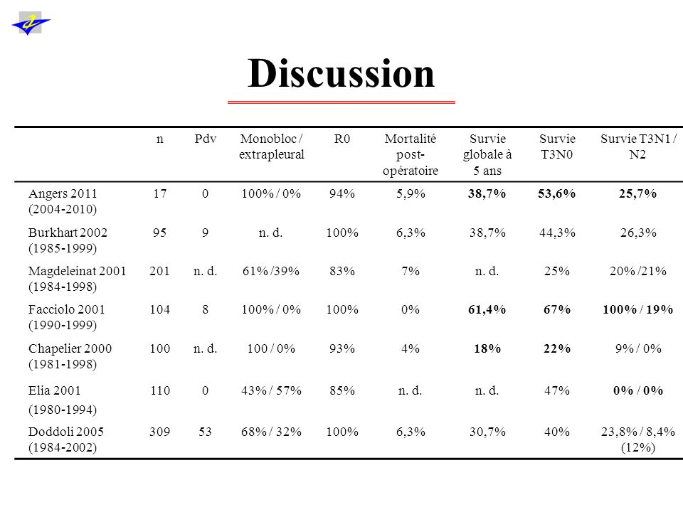 Discussion Facteurs pronostiques –Statut ganglionnaire (stade IIb Vs stade IIIa) –Caractère R0 : –Difficile à identifier car pathologie rare.