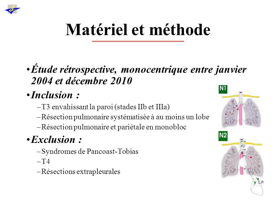 Matériel et méthode 4 niveaux denvahissement : –Pleural pariétal –Pleural + m.