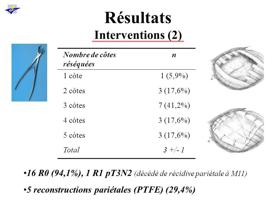 Résultats Complications post-opératoires (1) Hospitalisation = 21 +/- 13 jours, Réa = 6 +/- 11 jours, Intubation = 4 +/- 1 jours.