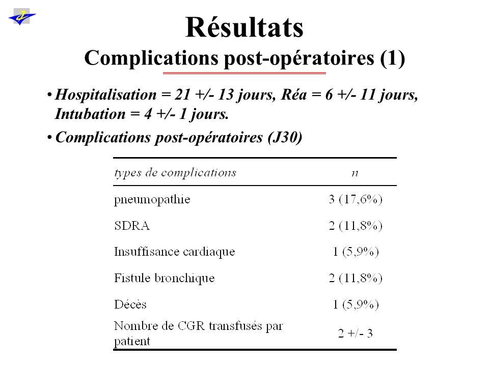 Résultats Complications post-opératoires (2) 1 décès post-opératoire à J9 de SDRA 2 fistules bronchopleurales –1 homme de 82 ans, pT3N0M0, Lobectomie inf droite.