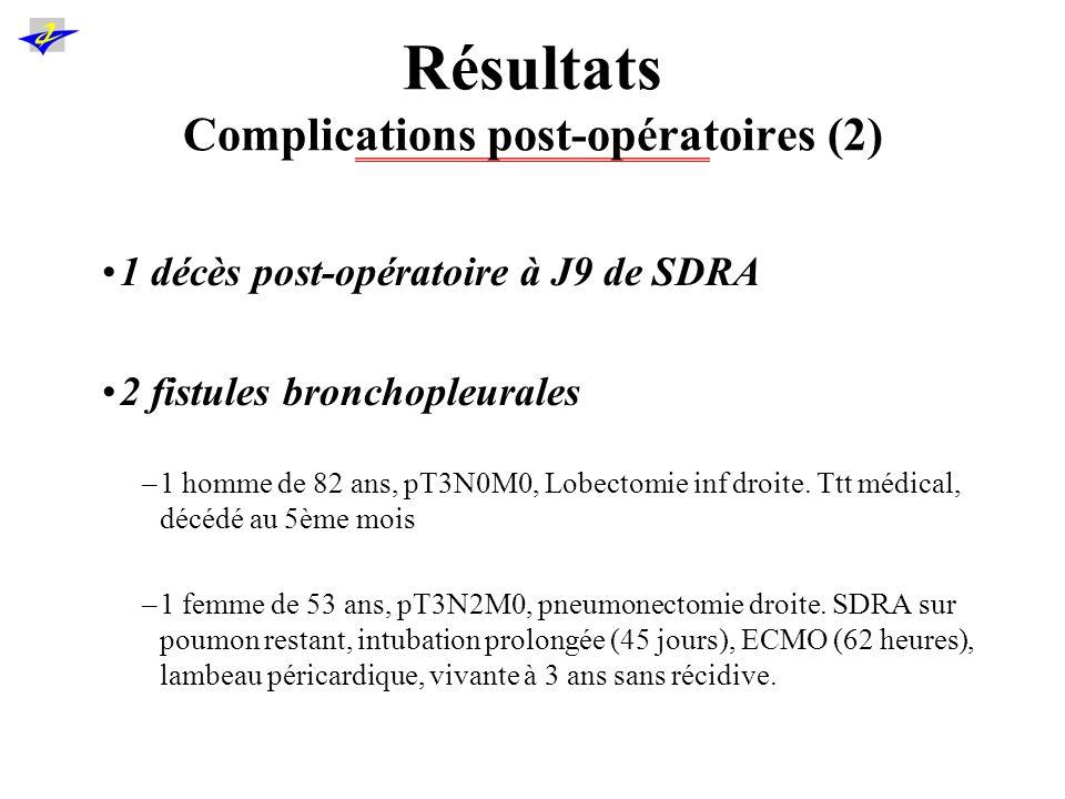 Résultats Histologie Caractéristiques tumoralesn Carcinomes épidermoïdes5 (29,4%) Adénocarcinomes11 (64,7%) Carcinome pléomorphe1 (5,9%) Taille (cm)6,53 +/- 2,38 pT3N07 (41,2%) pT3N14 (23,5%) pT3N26 (35,3%) Invasion pleurale9 (53%) Inv.