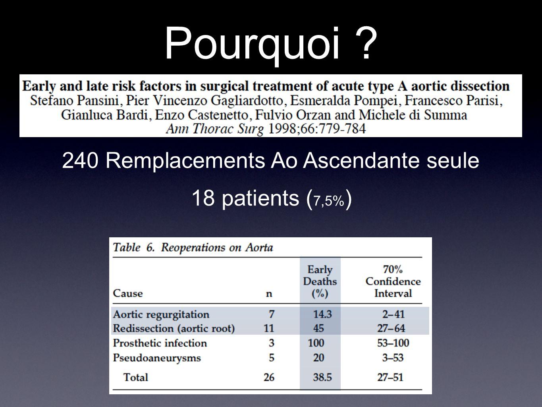 89 remplacements supra-coronaires vs 73 Bentall Mortalité hospitalière identique (12%) 4 réinterventions pour le remplacement supra-coronaire vs 0 pour le Bentall p=0,08