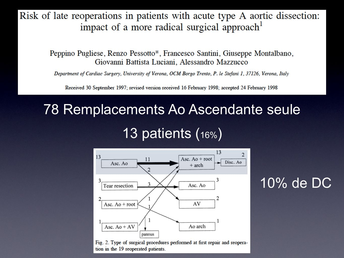 78 Remplacements Ao Ascendante seule 13 patients ( 16% ) 10% de DC