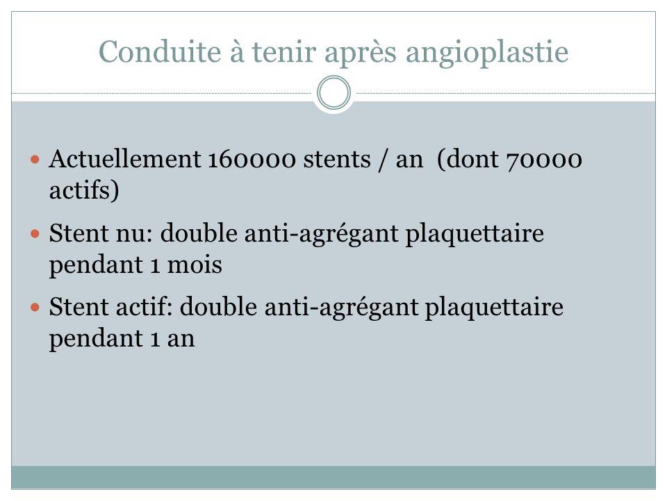 Conduite à tenir après angioplastie Actuellement 160000 stents / an (dont 70000 actifs) Stent nu: double anti-agrégant plaquettaire pendant 1 mois Ste