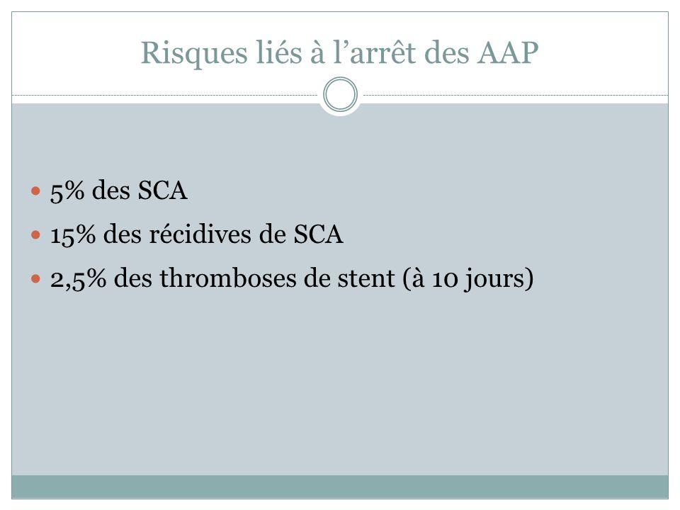 Risques liés à larrêt des AAP 5% des SCA 15% des récidives de SCA 2,5% des thromboses de stent (à 10 jours)
