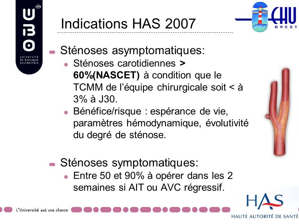 Indications HAS 2007 Sténoses asymptomatiques: Sténoses carotidiennes > 60%(NASCET) à condition que le TCMM de léquipe chirurgicale soit < à 3% à J30.