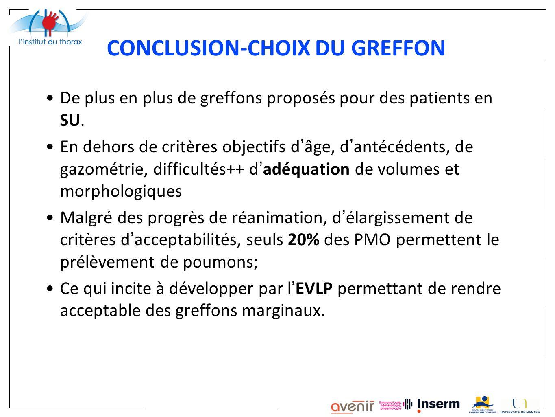 CONCLUSION-CHOIX DU GREFFON De plus en plus de greffons proposés pour des patients en SU. En dehors de critères objectifs d âge, d antécédents, de gaz