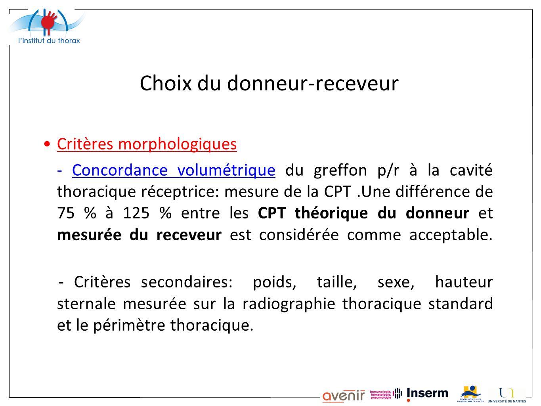 Choix du donneur-receveur Critères morphologiques - Concordance volumétrique du greffon p/r à la cavité thoracique réceptrice: mesure de la CPT.Une di