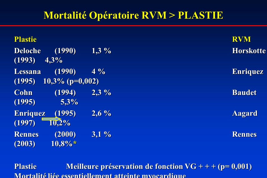 Mortalité Opératoire RVM > PLASTIE PlastieRVM Deloche(1990)1,3 %Horskotte (1993) 4,3% Lessana(1990)4 %Enriquez (1995) 10,3% (p=0,002) Cohn(1994)2,3 %Baudet (1995) 5,3% Enriquez(1995) 2,6 %Aagard (1997) 10,2% Rennes(2000)3,1 % Rennes (2003) 10,8%* Plastie Meilleure préservation de fonction VG + + + (p= 0,001) Mortalité liée essentiellement atteinte myocardique Comparaisons difficilesAge – RM – IM – Gestes associés… * Taux élevé IM ischémiques et myocardiopathies très évoluées.