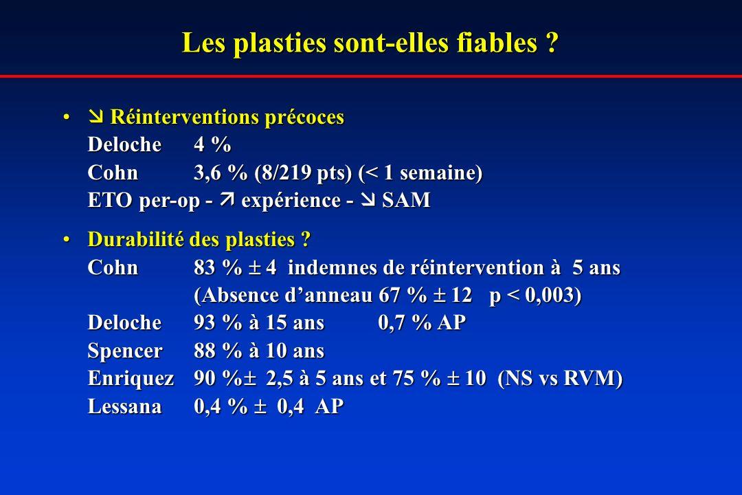 Les plasties sont-elles fiables ? Réinterventions précoces Réinterventions précoces Deloche4 % Cohn3,6 % (8/219 pts) (< 1 semaine) ETO per-op - expéri
