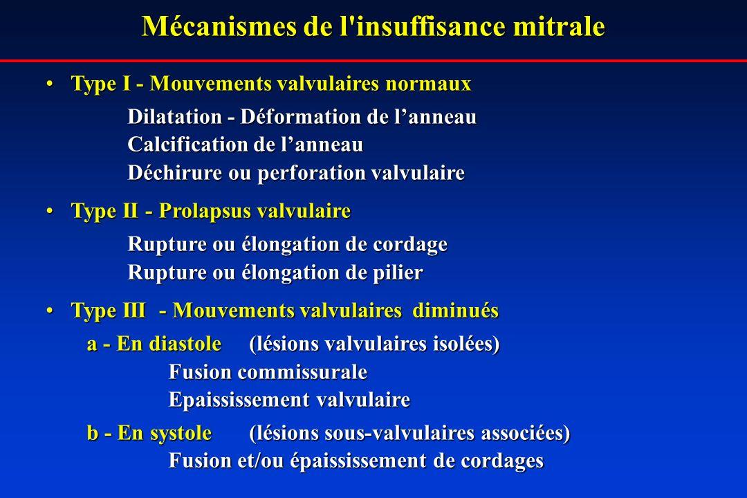 Mécanismes de l insuffisance mitrale Type I - Mouvements valvulaires normauxType I - Mouvements valvulaires normaux Dilatation - Déformation de lanneau Calcification de lanneau Déchirure ou perforation valvulaire Type II - Prolapsus valvulaireType II - Prolapsus valvulaire Rupture ou élongation de cordage Rupture ou élongation de pilier Type III - Mouvements valvulairesdiminuésType III - Mouvements valvulairesdiminués a - En diastole (lésions valvulaires isolées) Fusion commissurale Epaississement valvulaire b - En systole (lésions sous-valvulaires associées) Fusion et/ou épaississement de cordages