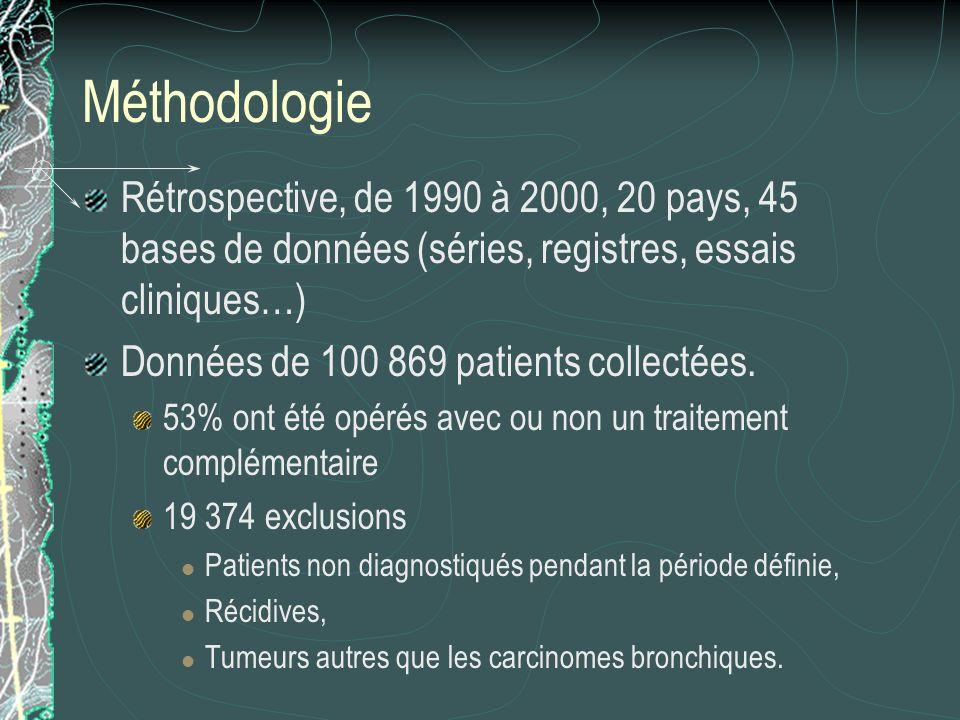 Méthodologie Rétrospective, de 1990 à 2000, 20 pays, 45 bases de données (séries, registres, essais cliniques…) Données de 100 869 patients collectées