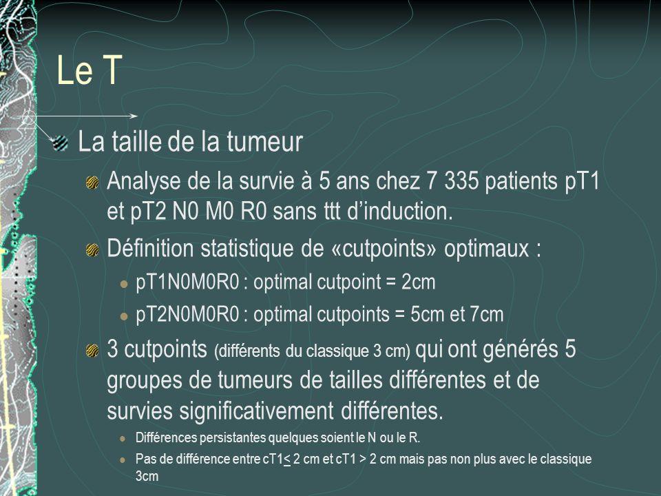 Le T La taille de la tumeur Analyse de la survie à 5 ans chez 7 335 patients pT1 et pT2 N0 M0 R0 sans ttt dinduction. Définition statistique de «cutpo