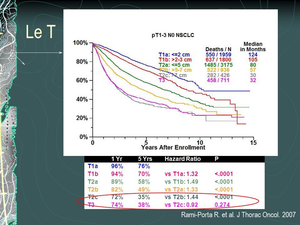 Le T 1 Yr5 YrsHazard RatioP T1a96%76% T1b94%70%vs T1a: 1.32<.0001 T2a89%58%vs T1b: 1.49<.0001 T2b82%49%vs T2a: 1.33<.0001 T2c72%35%vs T2b: 1.44<.0001
