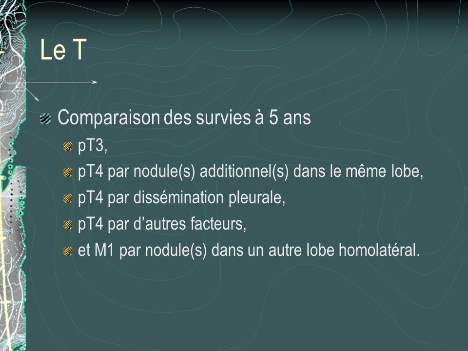 Le T Comparaison des survies à 5 ans pT3, pT4 par nodule(s) additionnel(s) dans le même lobe, pT4 par dissémination pleurale, pT4 par dautres facteurs