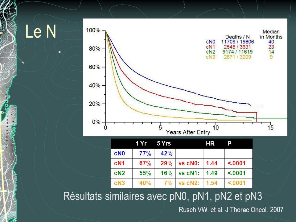 Le N 1 Yr5 Yrs HRP cN077%42% cN167%29%vs cN0:1.44<.0001 cN255%16%vs cN1:1.49<.0001 cN340% 7%vs cN2:1.54<.0001 Résultats similaires avec pN0, pN1, pN2