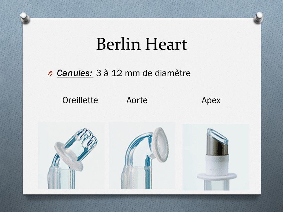 Berlin Heart O Canules: 3 à 12 mm de diamètre Oreillette Aorte Apex