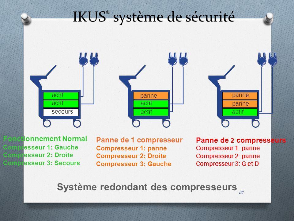 28 IKUS ® système de sécurité Panne de 1 compresseur Compresseur 1: panne Compresseur 2: Droite Compresseur 3: Gauche Fonctionnement Normal Compresseu