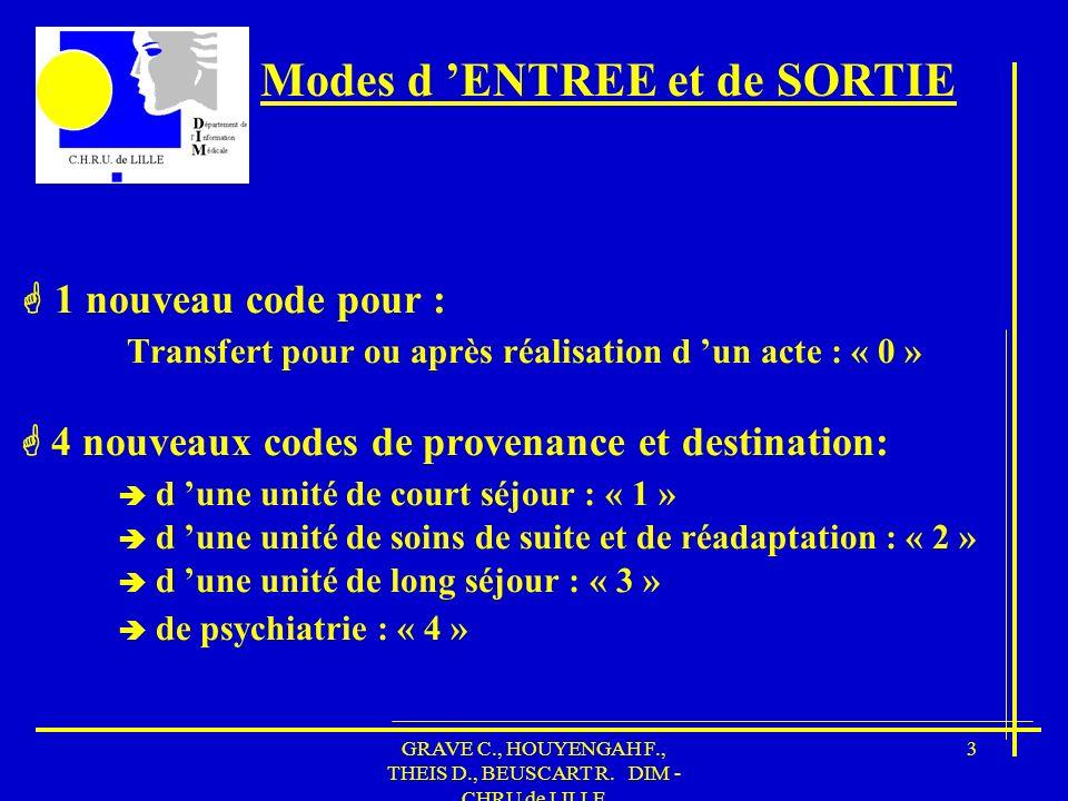 GRAVE C., HOUYENGAH F., THEIS D., BEUSCART R. DIM - CHRU de LILLE 24 Fiche de Sortie Séjour