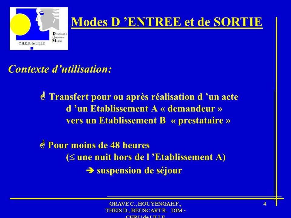GRAVE C., HOUYENGAH F., THEIS D., BEUSCART R. DIM - CHRU de LILLE 25 Gestion des RUM