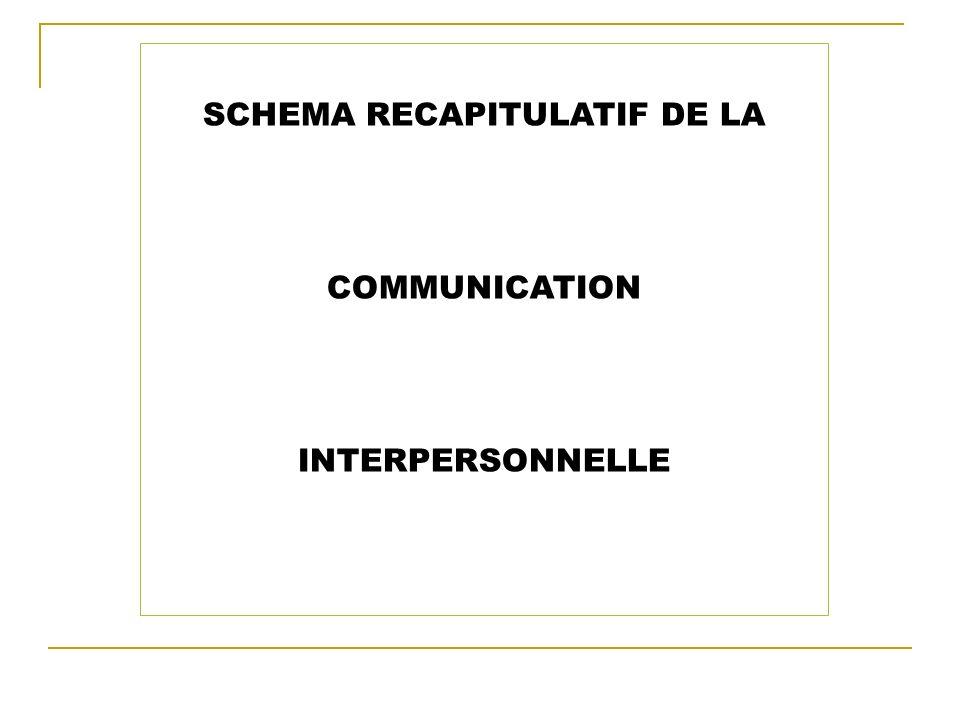 SCHEMA RECAPITULATIF DE LA COMMUNICATION INTERPERSONNELLE