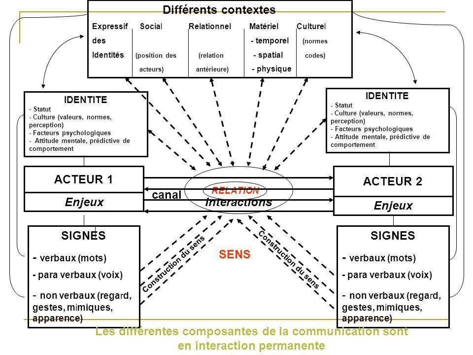 Différents contextes ExpressifSocial Relationnel Matériel Culturel des - temporel (normes Identités (position des (relation - spatial codes) acteurs)
