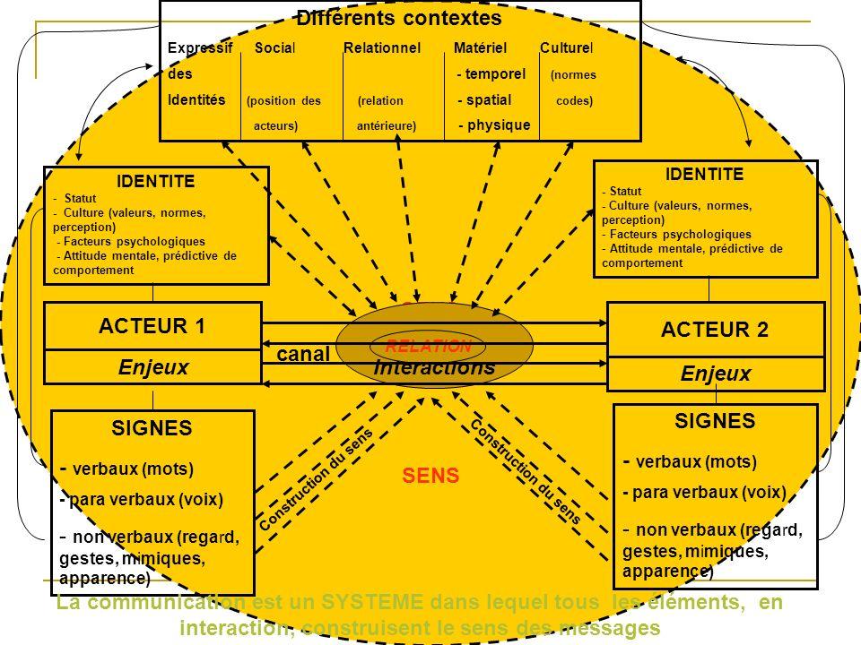SENS Différents contextes ExpressifSocial Relationnel Matériel Culturel des - temporel (normes Identités (position des (relation - spatial codes) acte