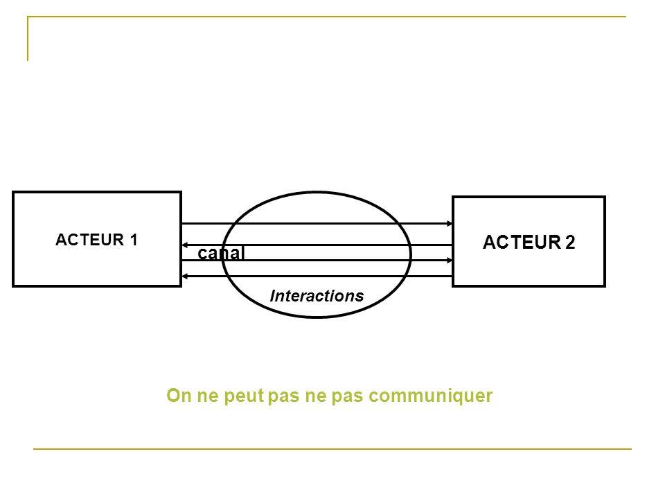 ACTEUR 1 Interactions canal ACTEUR 2 Enjeux Chaque acteur, plus ou moins consciemment, cherche à gagner des enjeux (informationnels, identitaires, relationnels, dinfluence) Communiquer, cest influencer.